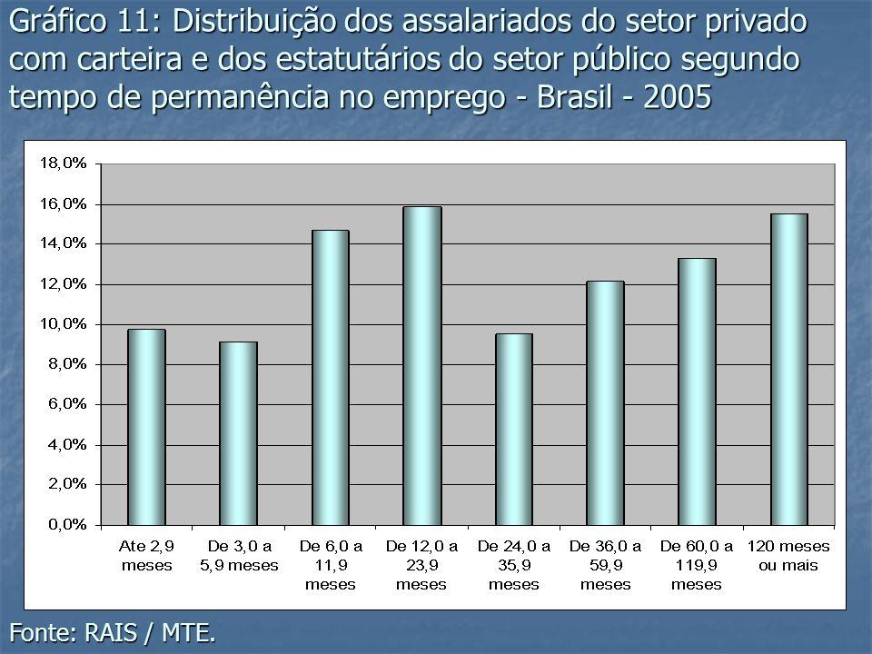 Gráfico 11: Distribuição dos assalariados do setor privado com carteira e dos estatutários do setor público segundo tempo de permanência no emprego - Brasil - 2005
