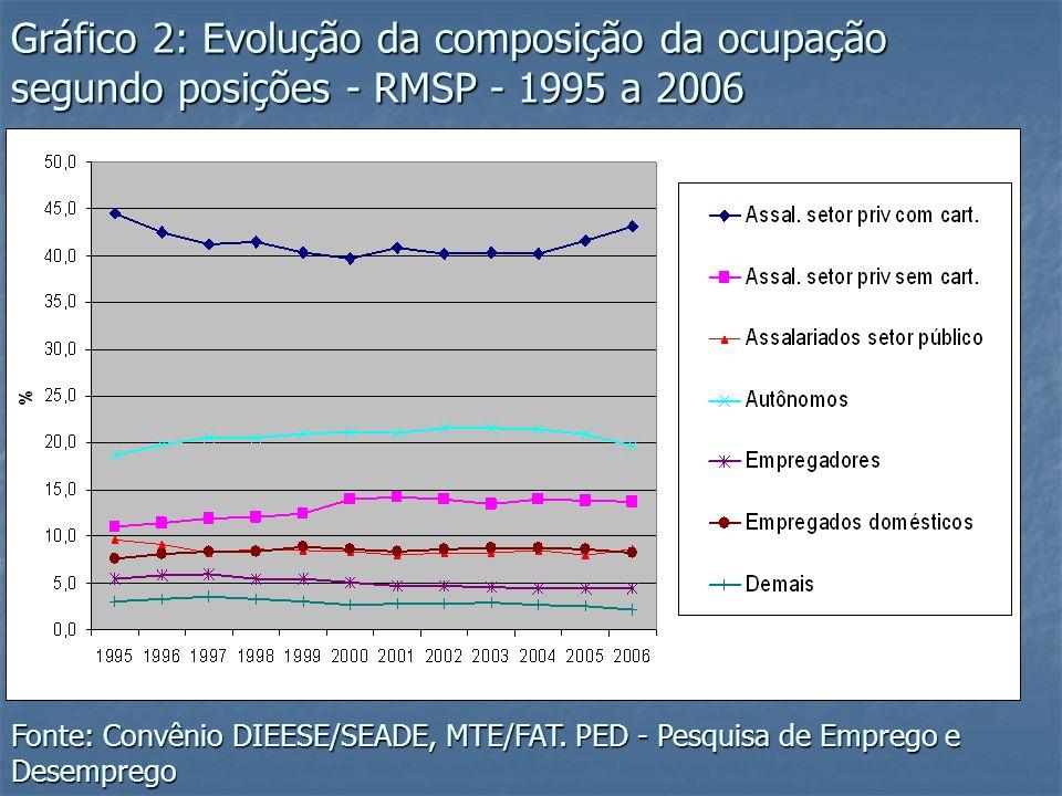 Gráfico 2: Evolução da composição da ocupação segundo posições - RMSP - 1995 a 2006