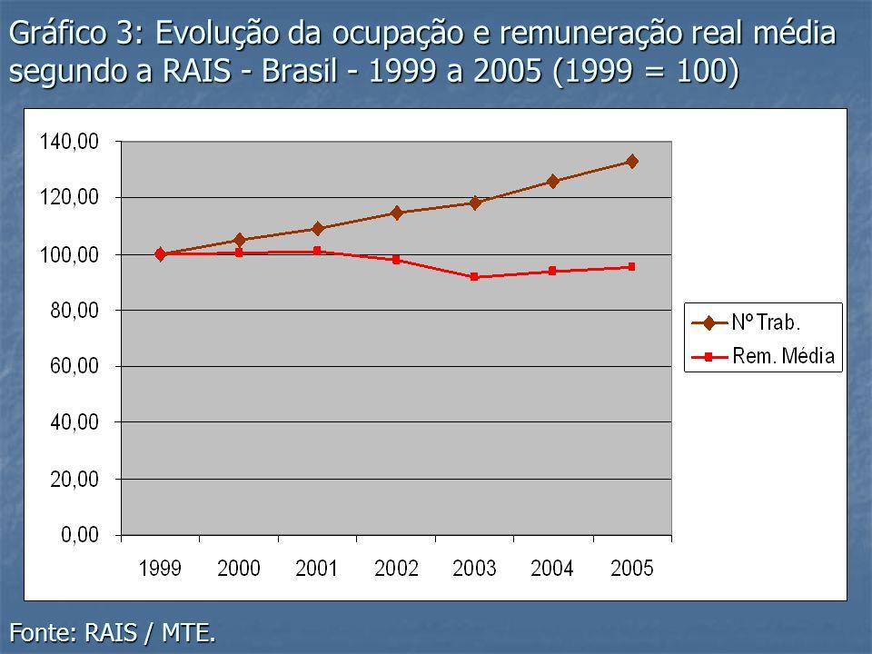 Gráfico 3: Evolução da ocupação e remuneração real média segundo a RAIS - Brasil - 1999 a 2005 (1999 = 100)