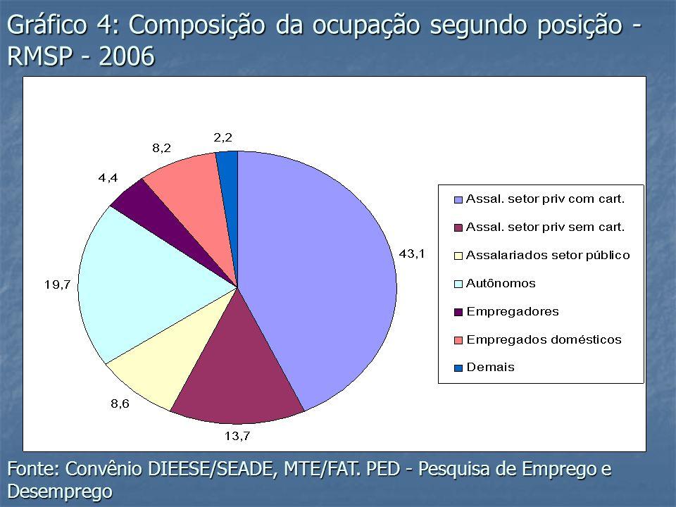 Gráfico 4: Composição da ocupação segundo posição - RMSP - 2006