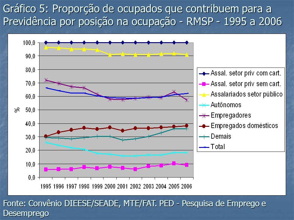 Gráfico 5: Proporção de ocupados que contribuem para a Previdência por posição na ocupação - RMSP - 1995 a 2006