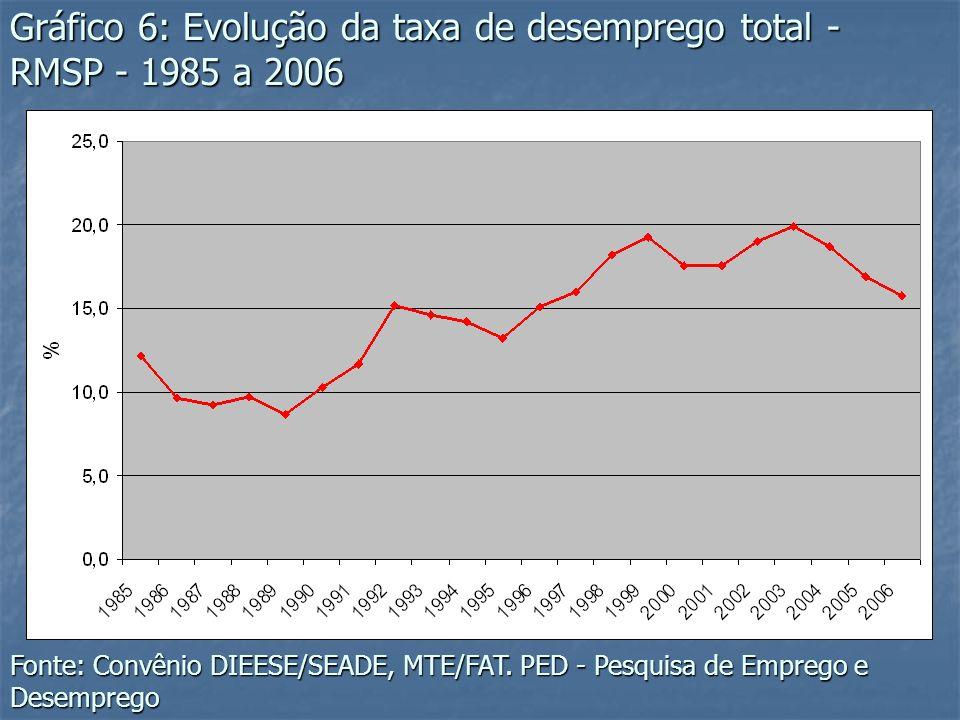 Gráfico 6: Evolução da taxa de desemprego total - RMSP - 1985 a 2006