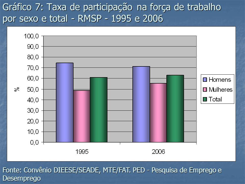 Gráfico 7: Taxa de participação na força de trabalho por sexo e total - RMSP - 1995 e 2006