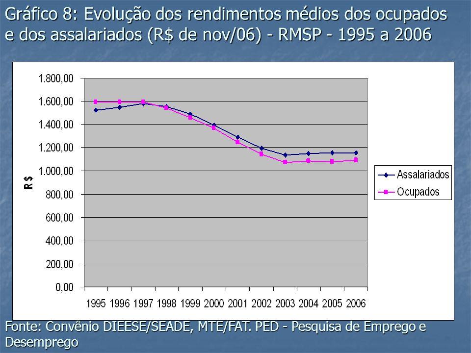 Gráfico 8: Evolução dos rendimentos médios dos ocupados e dos assalariados (R$ de nov/06) - RMSP - 1995 a 2006