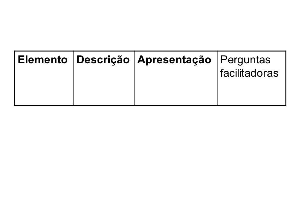 Elemento Descrição Apresentação Perguntas facilitadoras