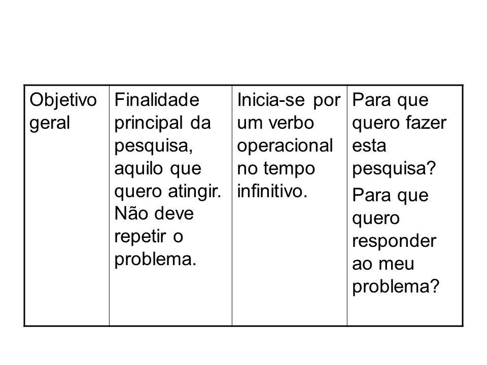 Objetivo geral Finalidade principal da pesquisa, aquilo que quero atingir. Não deve repetir o problema.