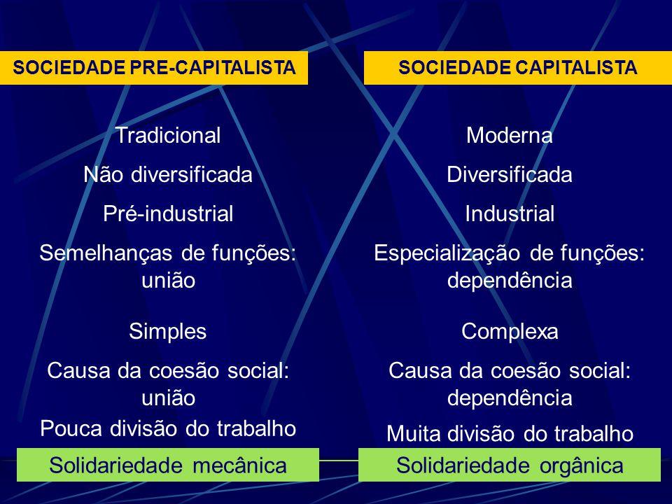 SOCIEDADE PRE-CAPITALISTA SOCIEDADE CAPITALISTA