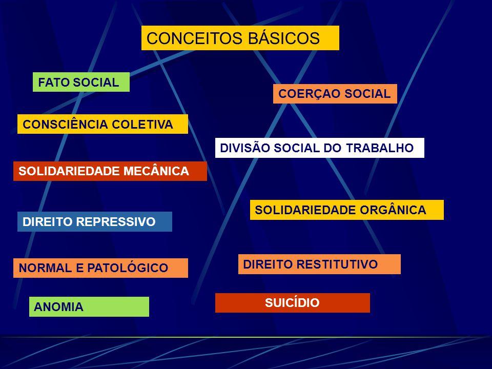 CONCEITOS BÁSICOS FATO SOCIAL COERÇAO SOCIAL CONSCIÊNCIA COLETIVA