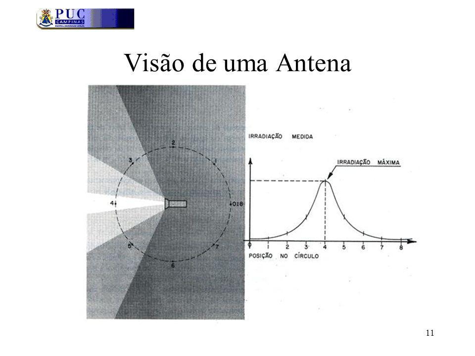 Visão de uma Antena