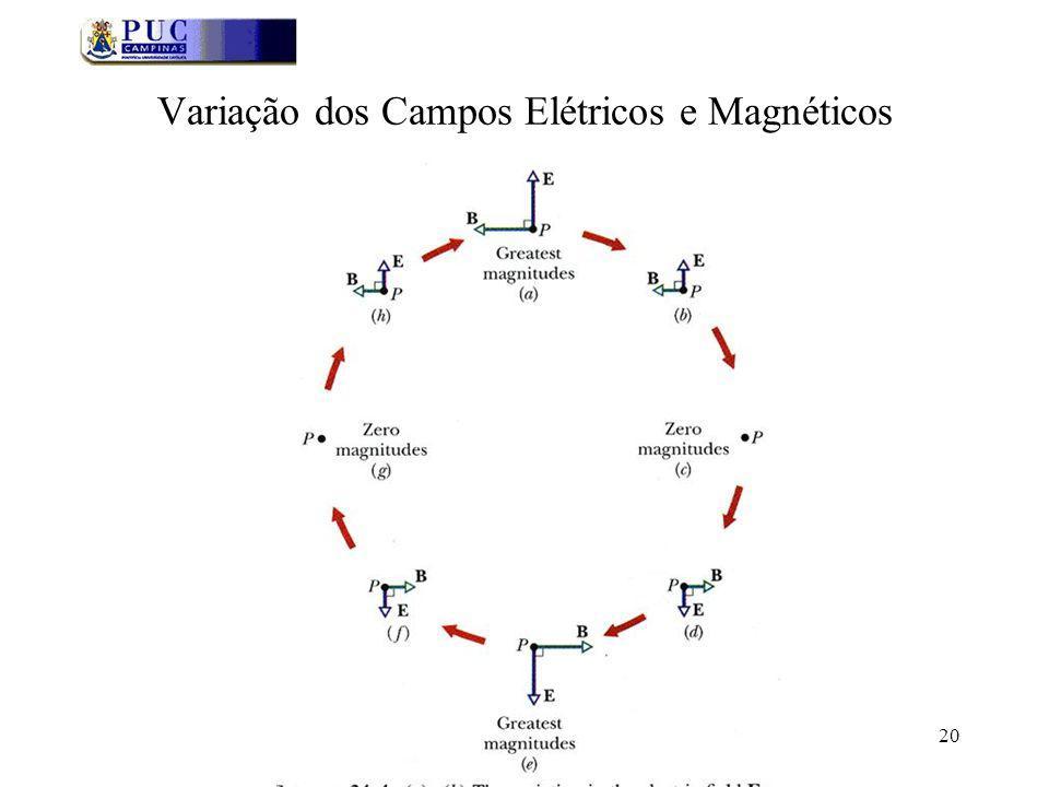 Variação dos Campos Elétricos e Magnéticos