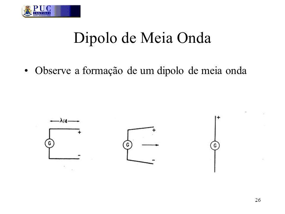 Dipolo de Meia Onda Observe a formação de um dipolo de meia onda