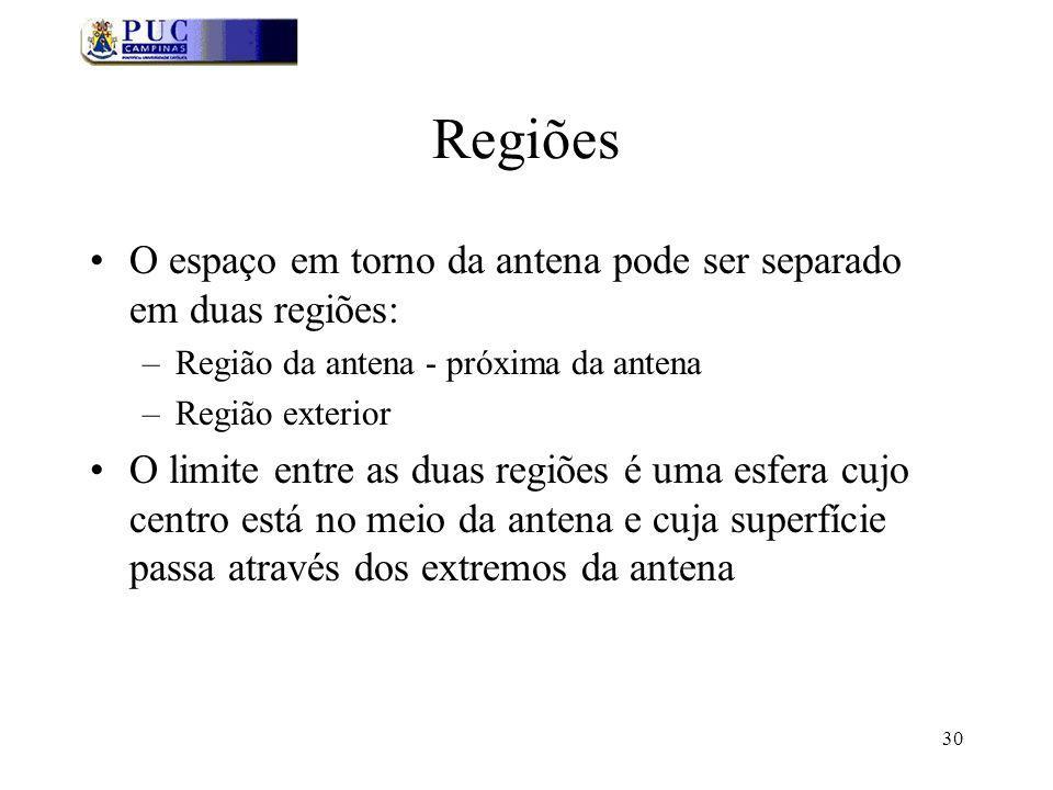 Regiões O espaço em torno da antena pode ser separado em duas regiões: