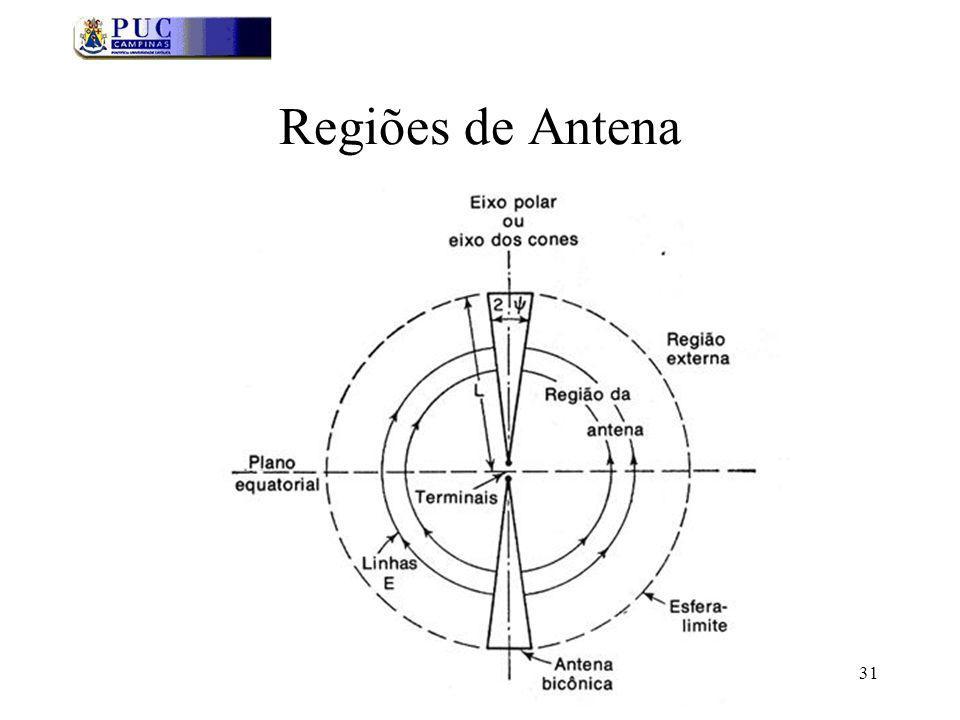 Regiões de Antena