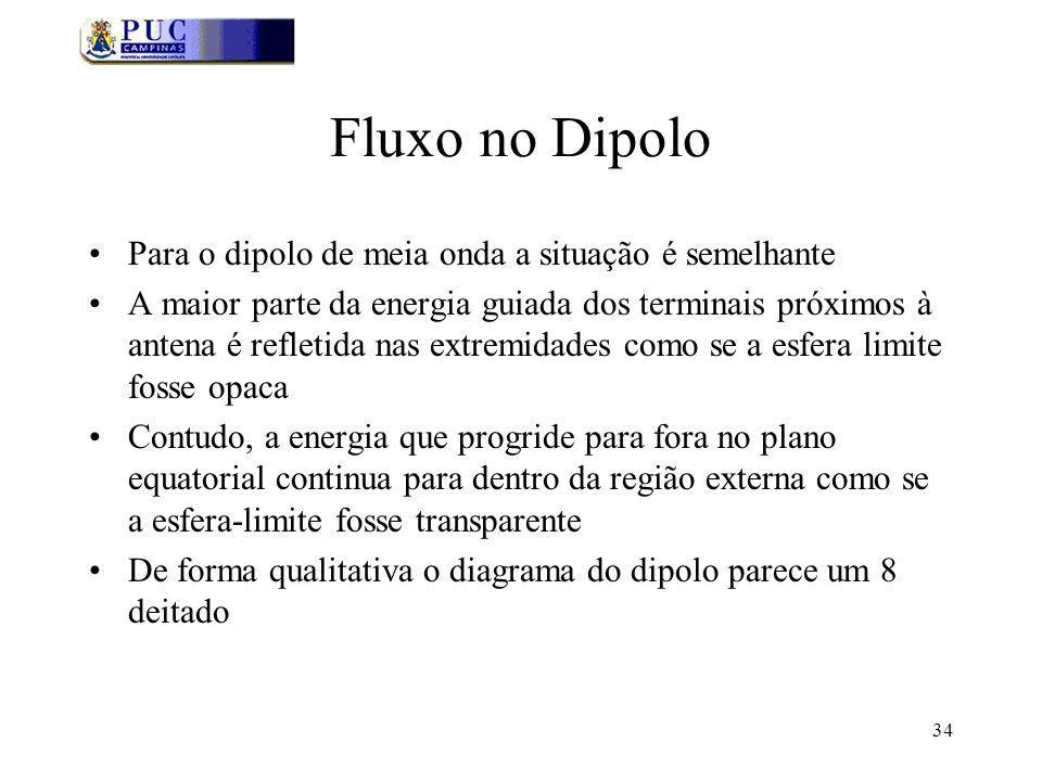 Fluxo no Dipolo Para o dipolo de meia onda a situação é semelhante