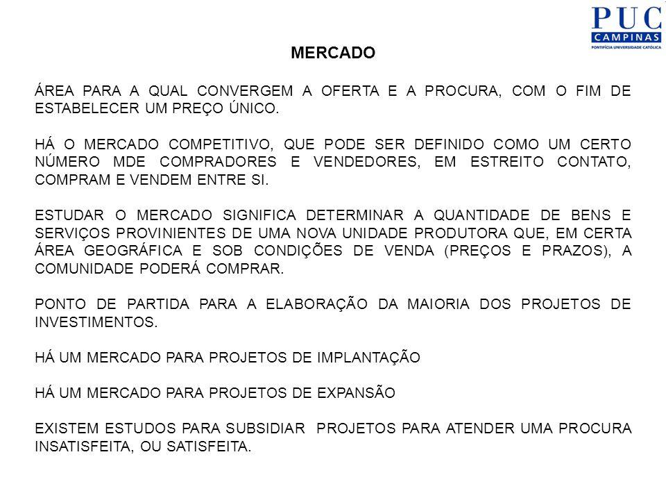 MERCADO ÁREA PARA A QUAL CONVERGEM A OFERTA E A PROCURA, COM O FIM DE ESTABELECER UM PREÇO ÚNICO.
