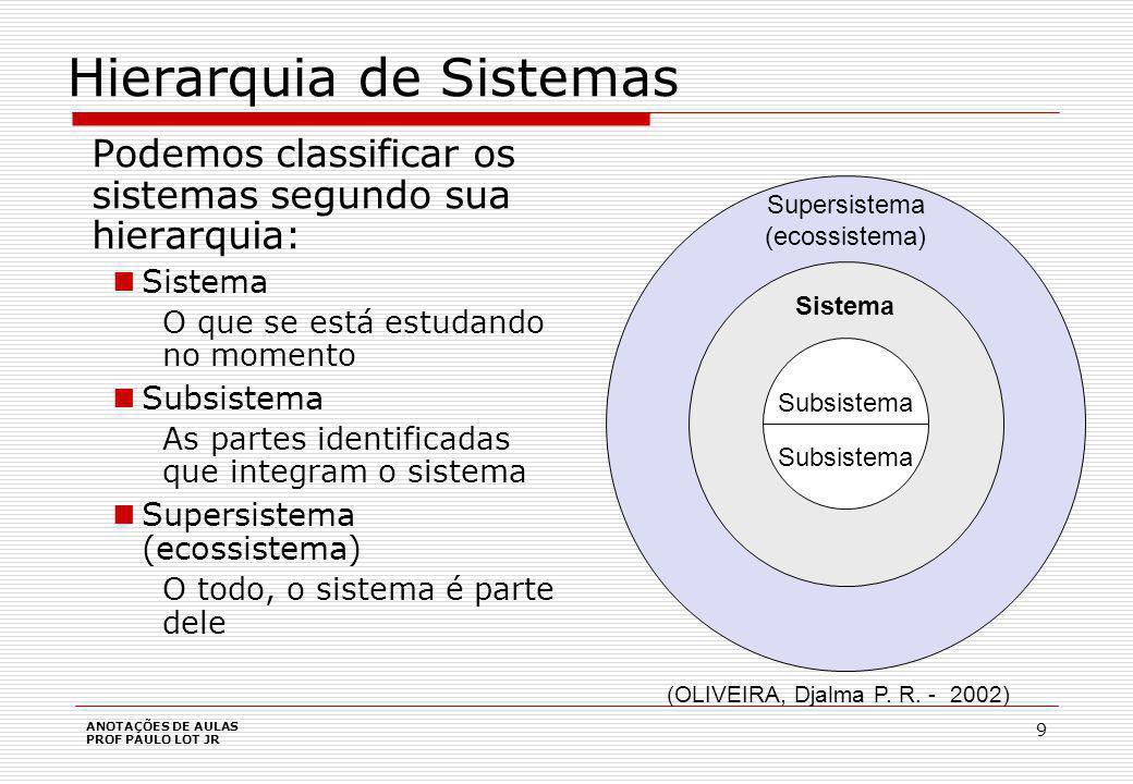 Sistemas e a Organização