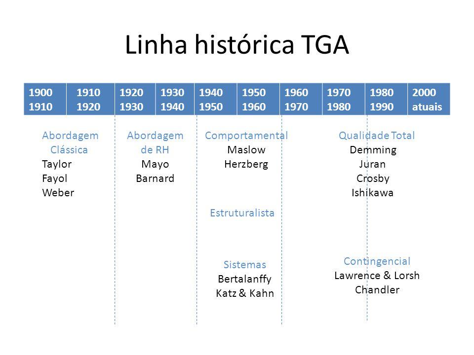 Linha histórica TGA 1900. 1910. 1920. 1930. 1940. 1950. 1960. 1970. 1980. 1990. 2000. atuais.
