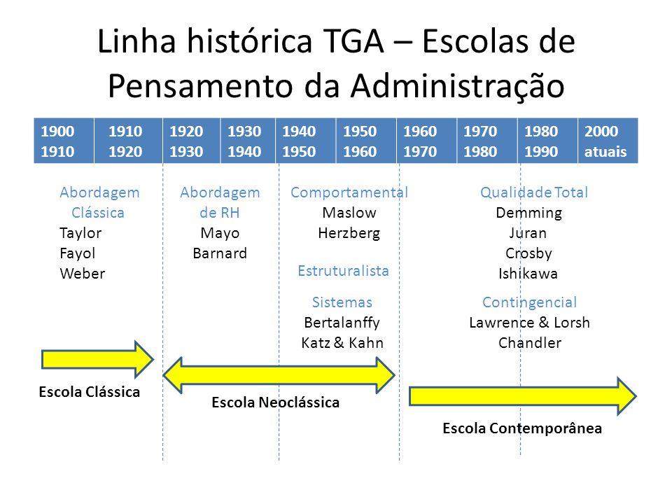Linha histórica TGA – Escolas de Pensamento da Administração