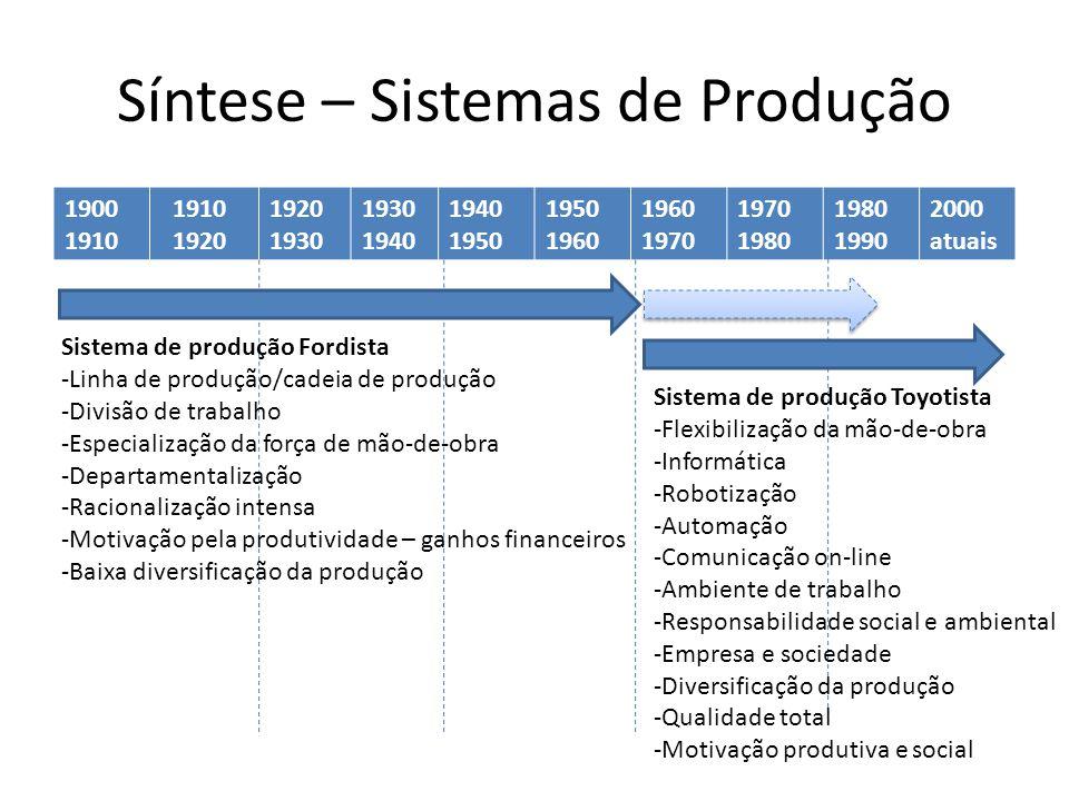 Síntese – Sistemas de Produção