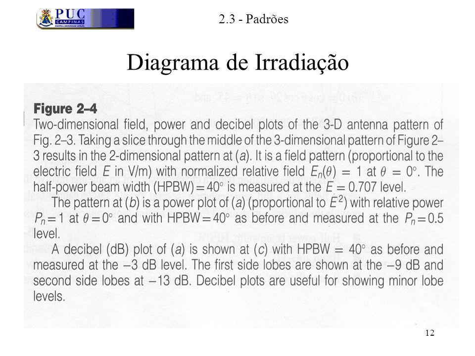 Diagrama de Irradiação