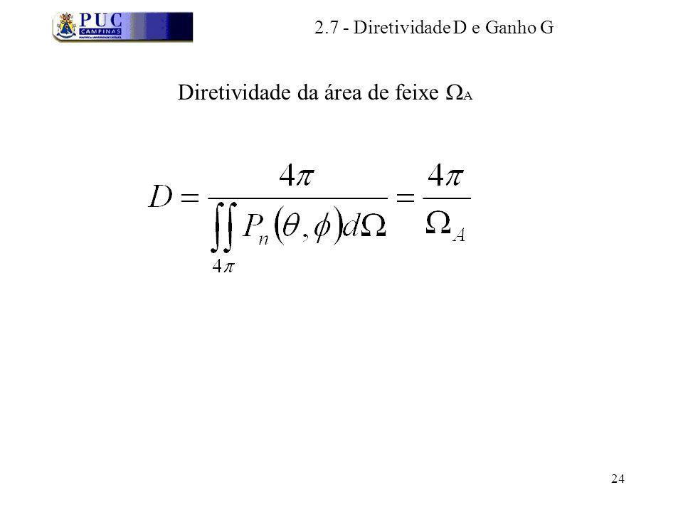 Diretividade da área de feixe A