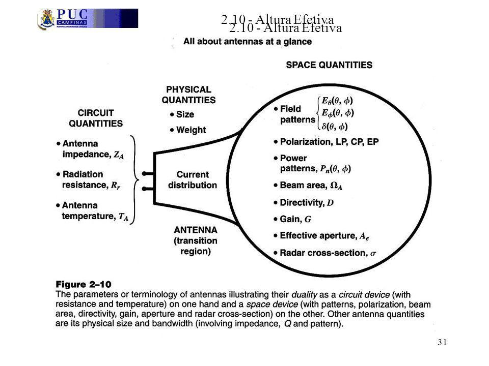 2.10 - Altura Efetiva 2.10 - Altura Efetiva