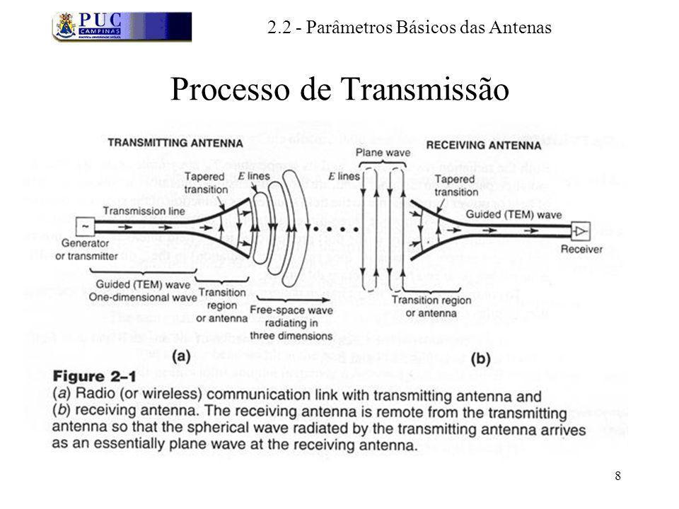 Processo de Transmissão