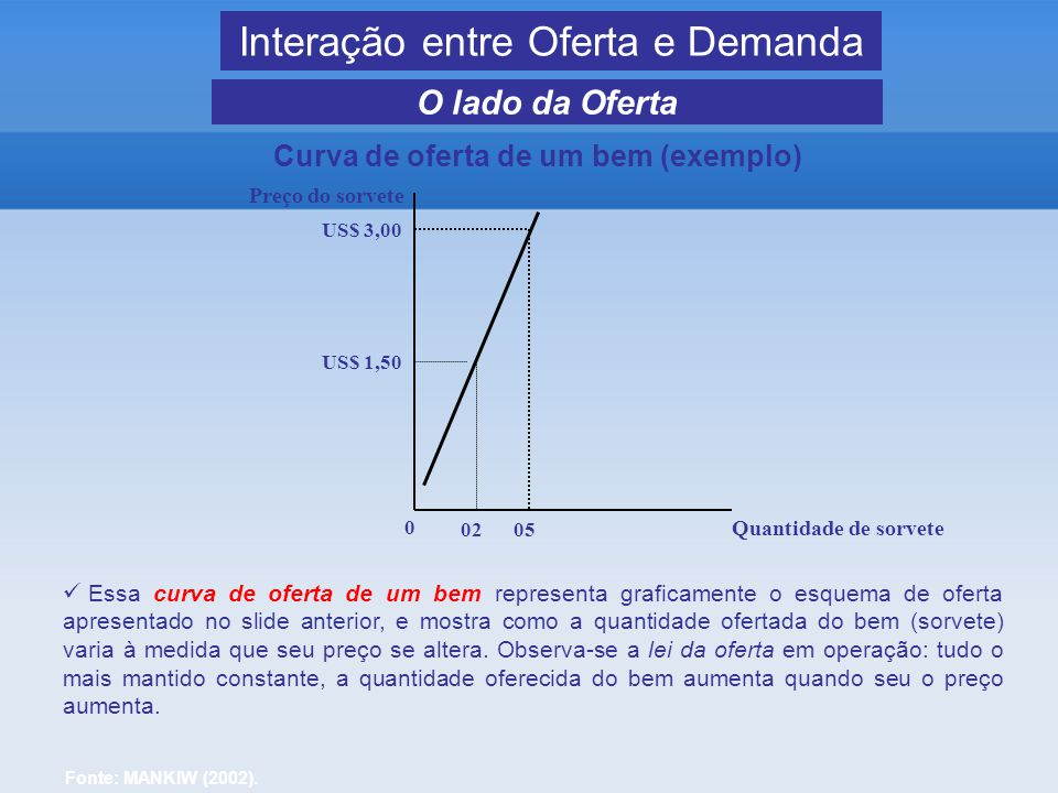 Curva de oferta de um bem (exemplo)