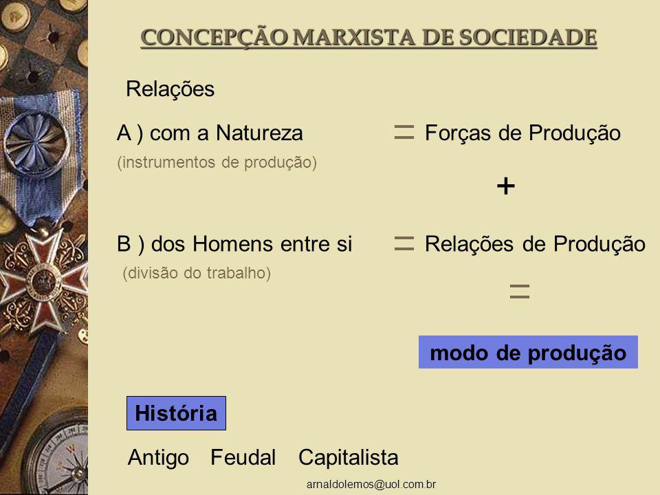 CONCEPÇÃO MARXISTA DE SOCIEDADE