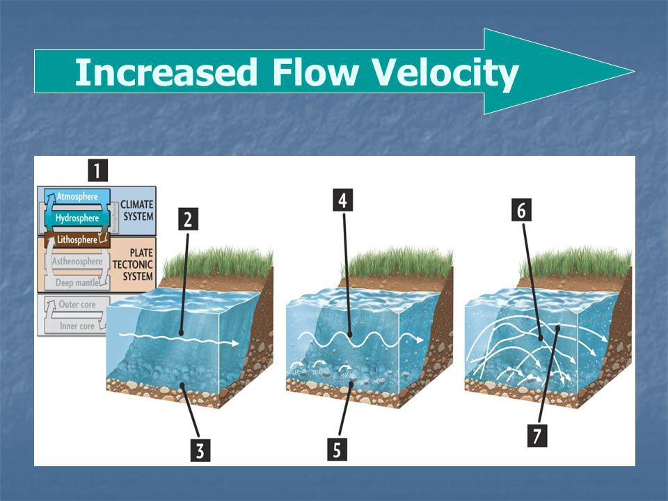 Increased Flow Velocity