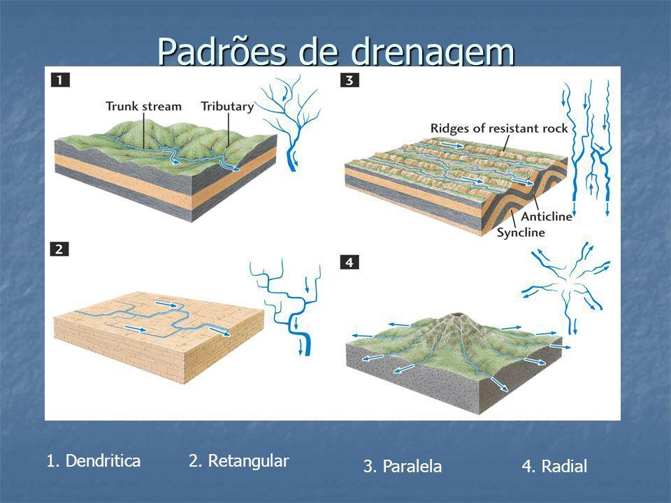 Padrões de drenagem 1. Dendritica 2. Retangular 3. Paralela 4. Radial