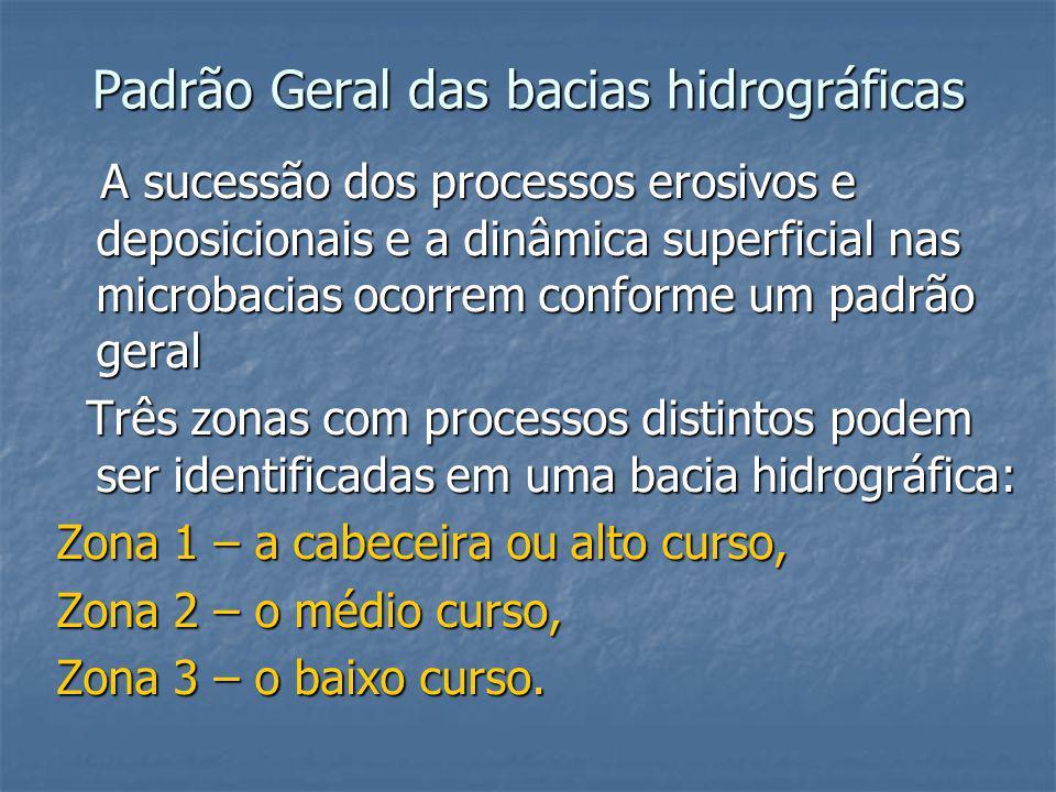 Padrão Geral das bacias hidrográficas