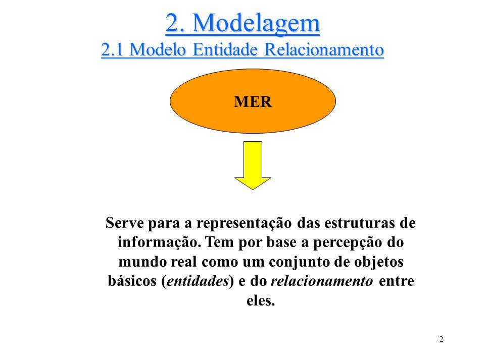 2. Modelagem 2.1 Modelo Entidade Relacionamento