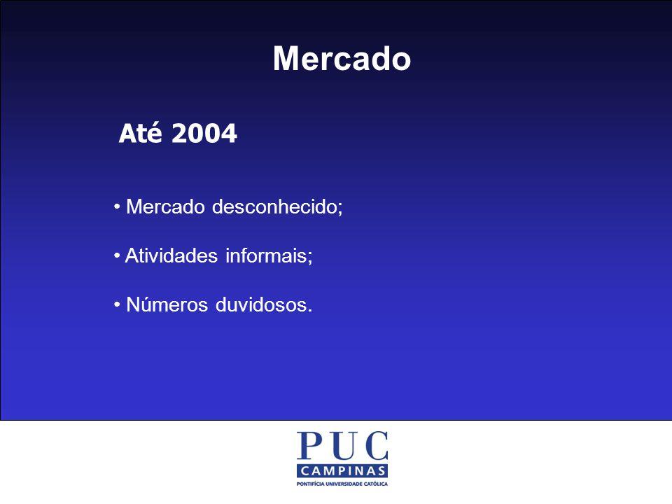 Mercado Até 2004 • Mercado desconhecido; • Atividades informais;
