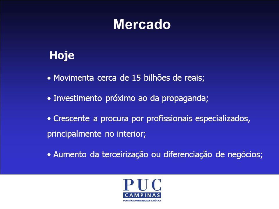 Mercado Hoje • Movimenta cerca de 15 bilhões de reais;