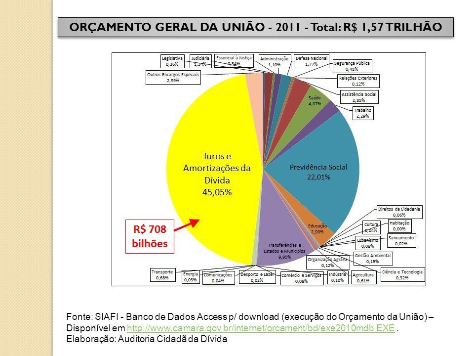 ORÇAMENTO GERAL DA UNIÃO - 2011 - Total: R$ 1,57 TRILHÃO