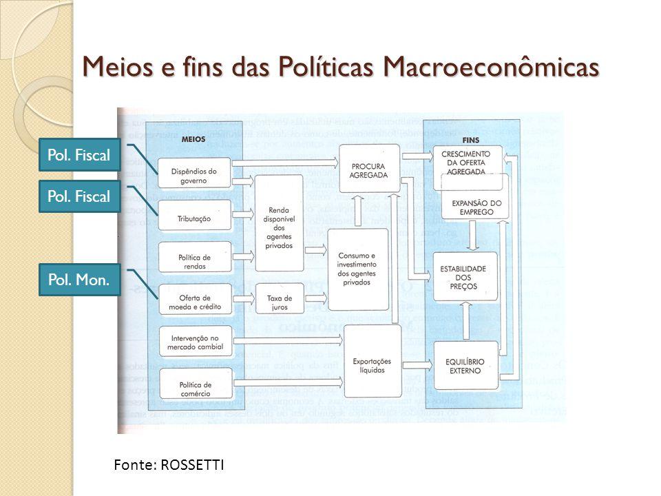 Meios e fins das Políticas Macroeconômicas