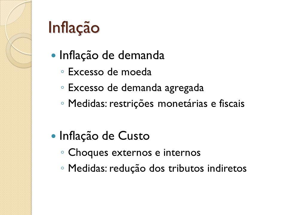 Inflação Inflação de demanda Inflação de Custo Excesso de moeda
