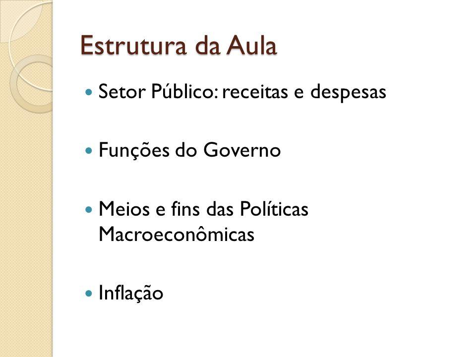 Estrutura da Aula Setor Público: receitas e despesas