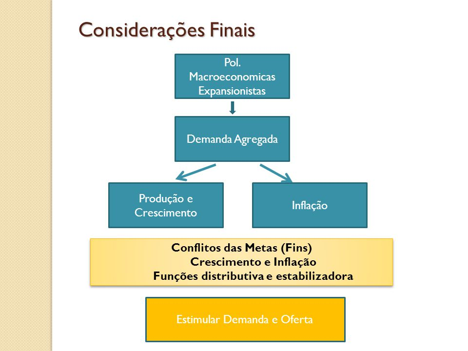 Considerações Finais Pol. Macroeconomicas Expansionistas
