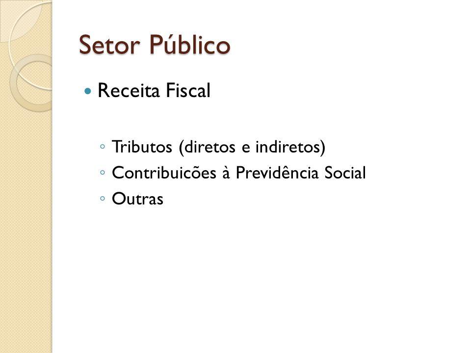Setor Público Receita Fiscal Tributos (diretos e indiretos)