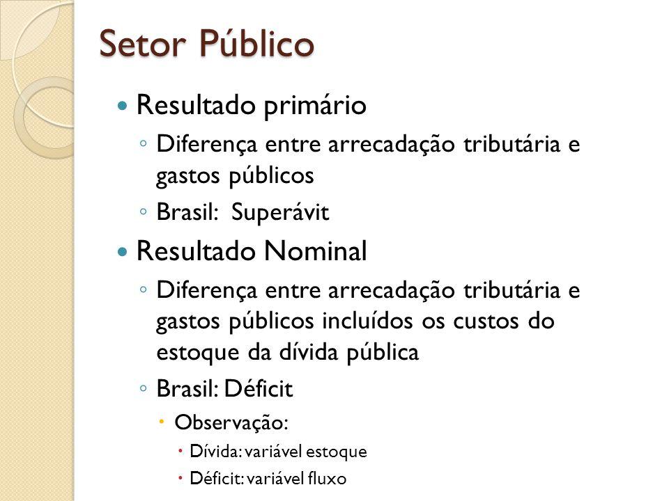 Setor Público Resultado primário Resultado Nominal