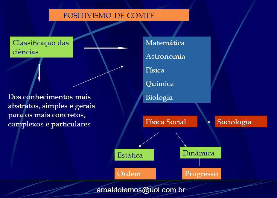 POSITIVISMO DE COMTE Classificação das ciências. Matemática. Astronomia. Física. Quimica. Biologia.