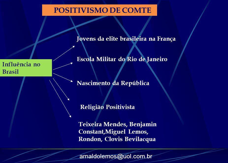 POSITIVISMO DE COMTE Jovens da elite brasileira na França. Escola Militar do Rio de Janeiro. Influência no Brasil.