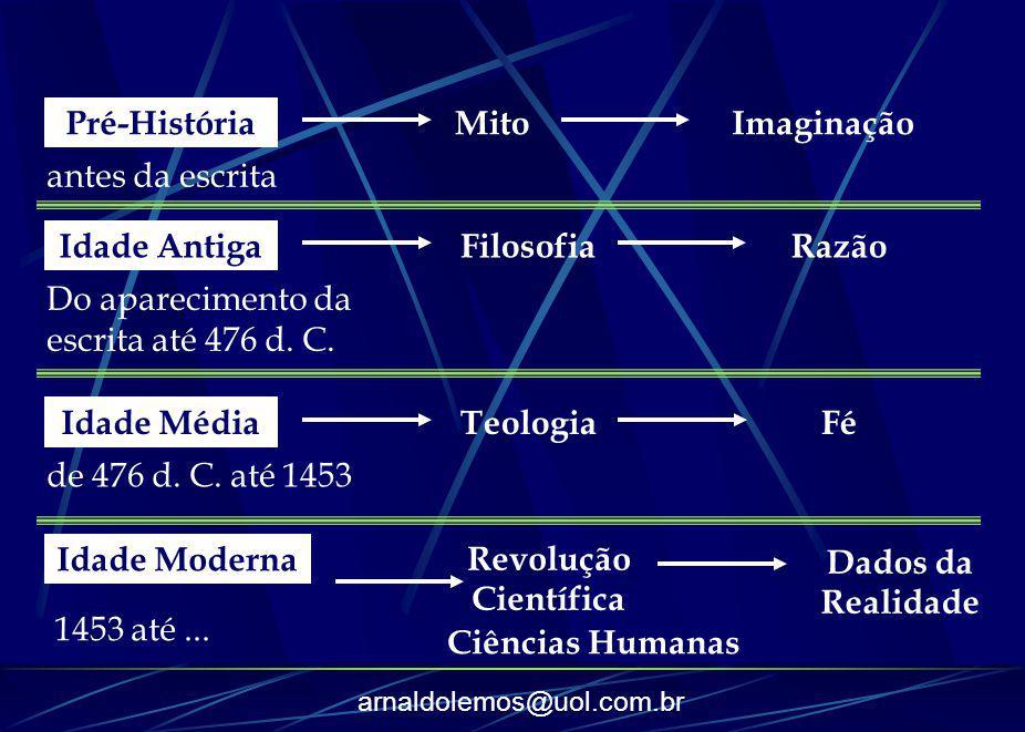 Pré-História Mito. Imaginação. antes da escrita. Idade Antiga. Filosofia. Razão. Do aparecimento da escrita até 476 d. C.