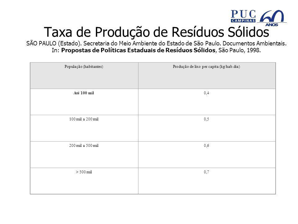 Taxa de Produção de Resíduos Sólidos SÃO PAULO (Estado)