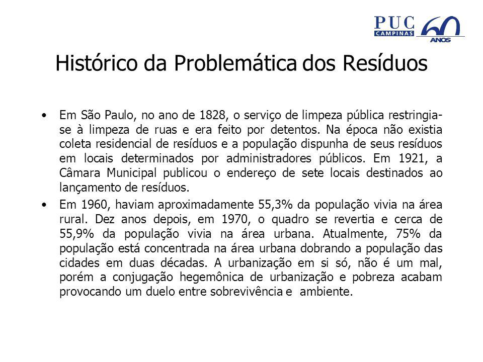 Histórico da Problemática dos Resíduos