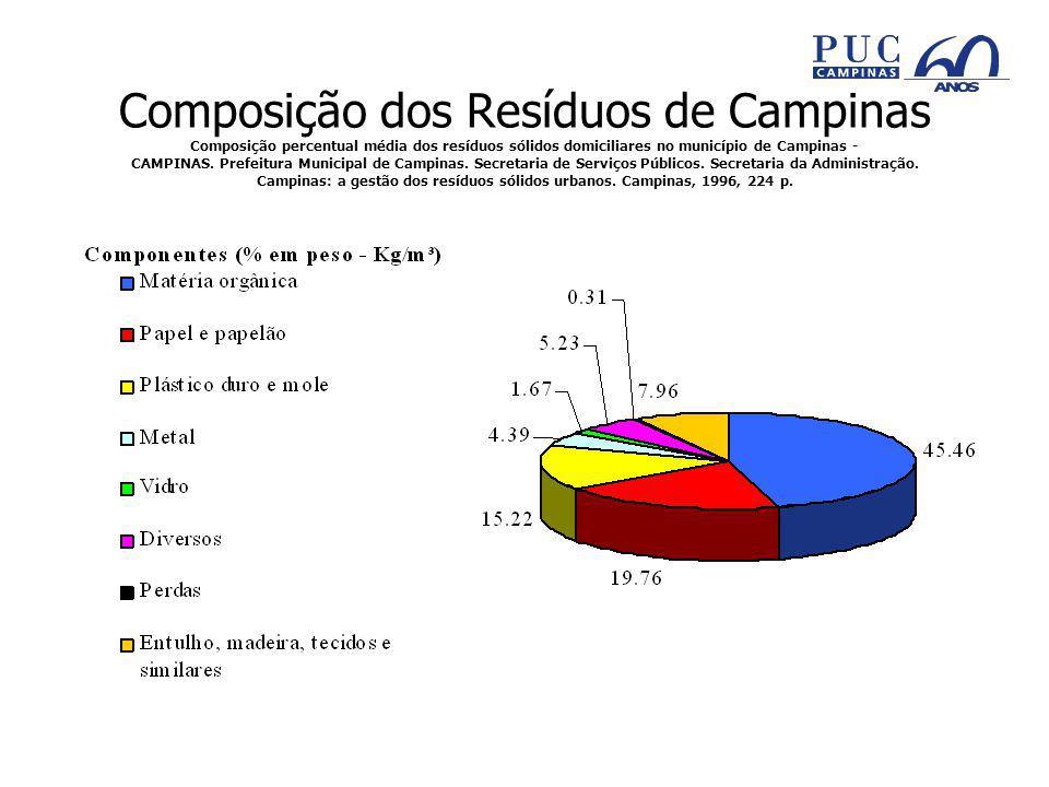 Composição dos Resíduos de Campinas Composição percentual média dos resíduos sólidos domiciliares no município de Campinas - CAMPINAS.
