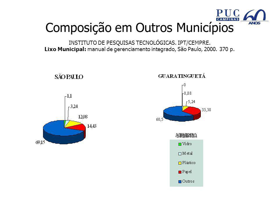 Composição em Outros Municípios INSTITUTO DE PESQUISAS TECNOLÓGICAS