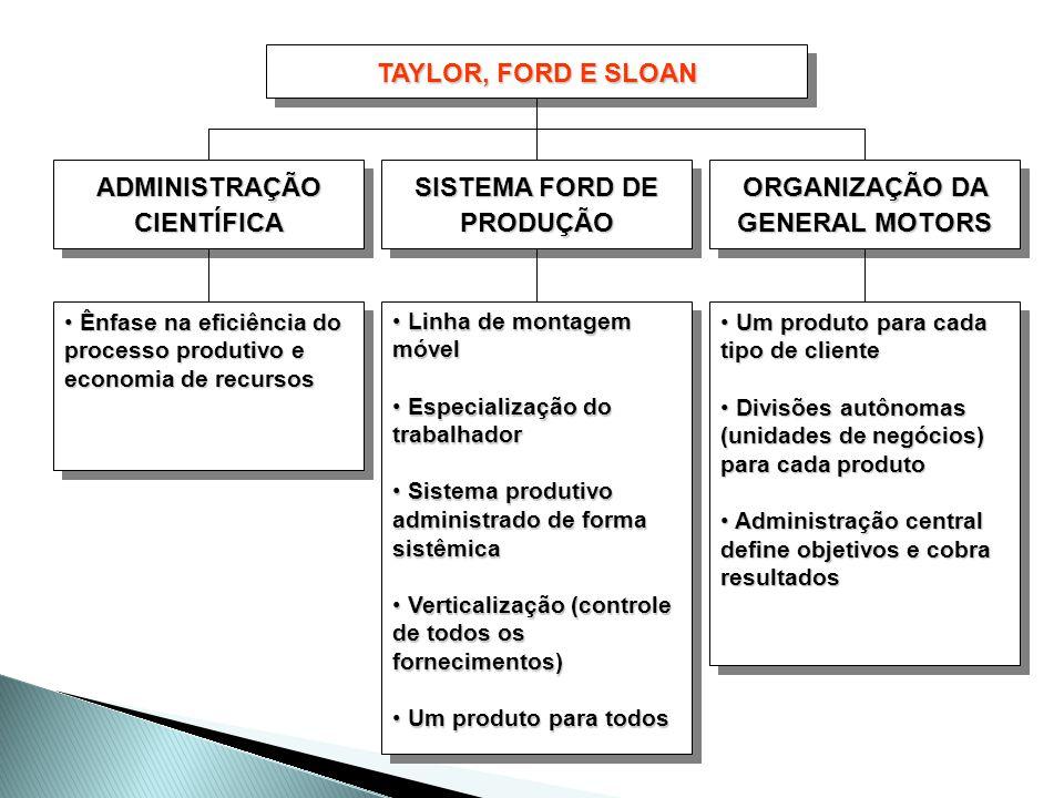 SISTEMA FORD DE PRODUÇÃO ORGANIZAÇÃO DA GENERAL MOTORS